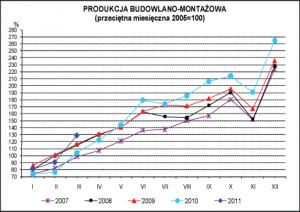 produkcja budowlano-montazowa 2011